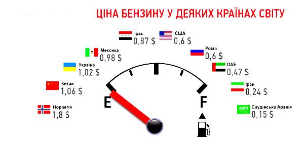Окупаемости гбо калькулятор для Украины